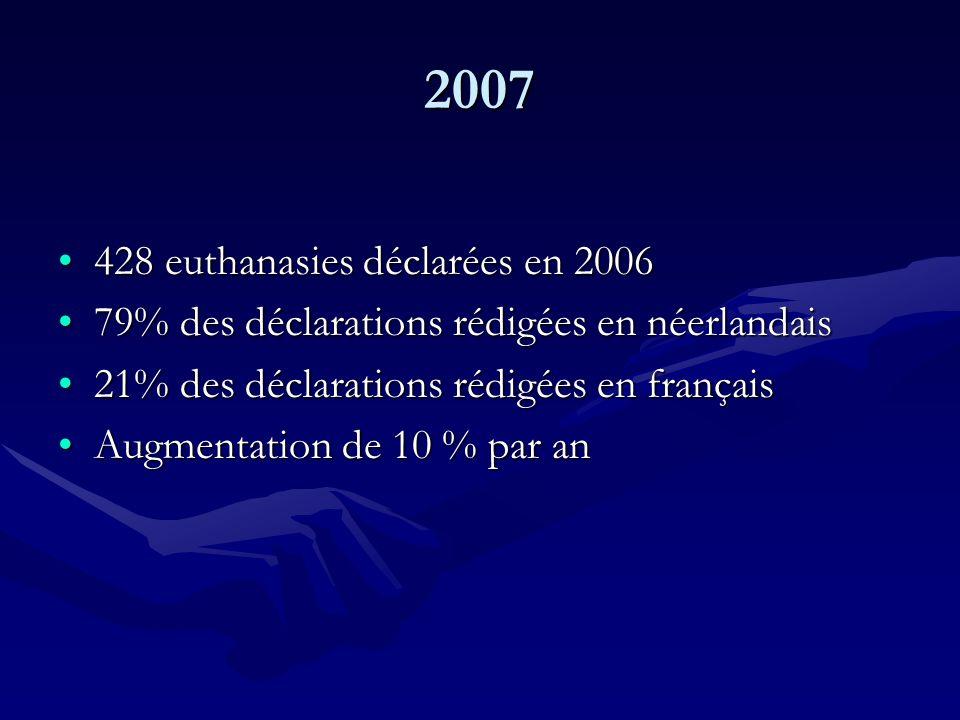 2007 428 euthanasies déclarées en 2006428 euthanasies déclarées en 2006 79% des déclarations rédigées en néerlandais79% des déclarations rédigées en n