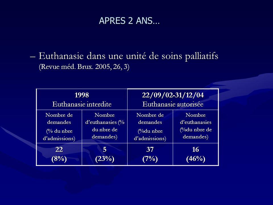 –Euthanasie dans une unité de soins palliatifs (Revue méd. Brux. 2005, 26, 3) APRES 2 ANS… 1998 Euthanasie interdite 22/09/02-31/12/04 Euthanasie auto