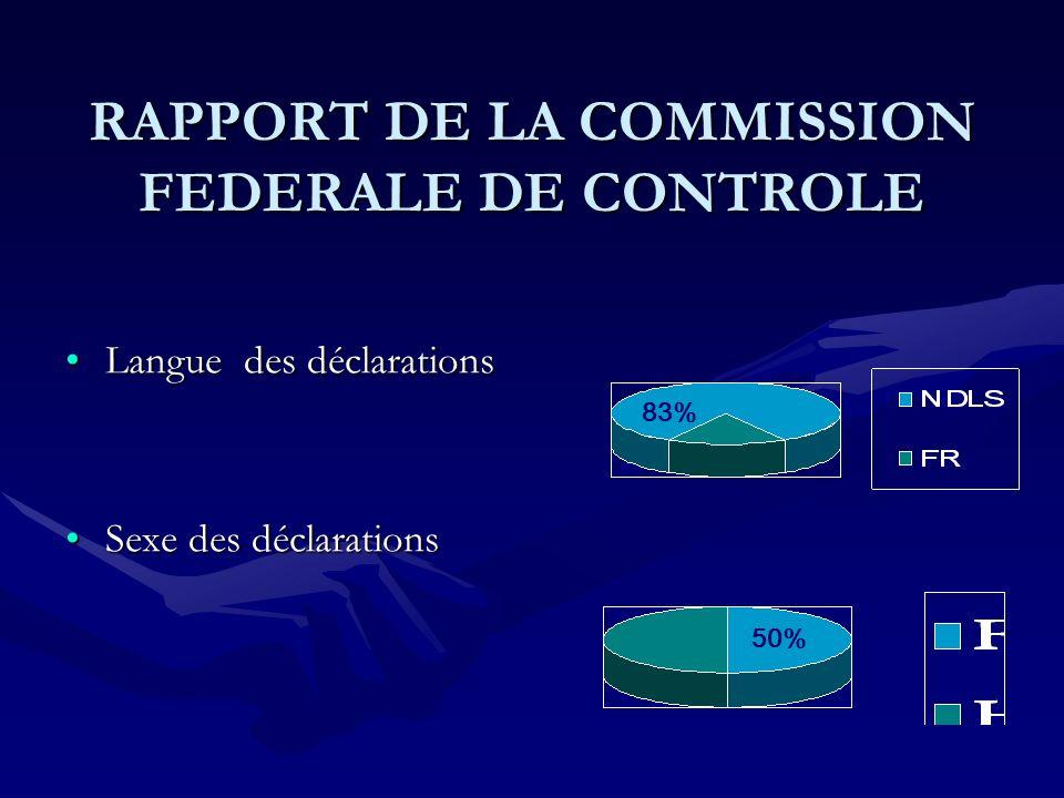 RAPPORT DE LA COMMISSION FEDERALE DE CONTROLE Langue des déclarationsLangue des déclarations Sexe des déclarationsSexe des déclarations 50% 83%
