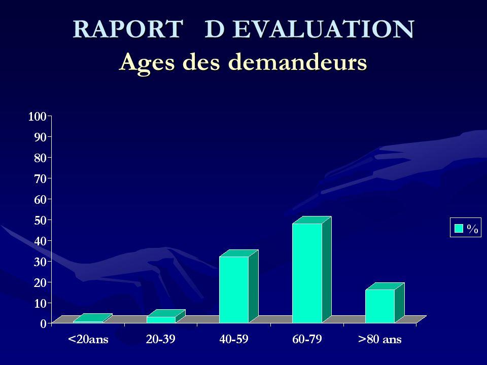 RAPORT D EVALUATION Ages des demandeurs