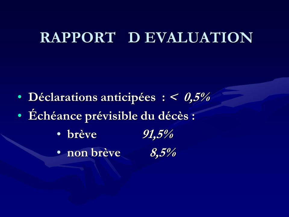 Déclarations anticipées : < 0,5%Déclarations anticipées : < 0,5% Échéance prévisible du décès :Échéance prévisible du décès : brève 91,5% brève 91,5%