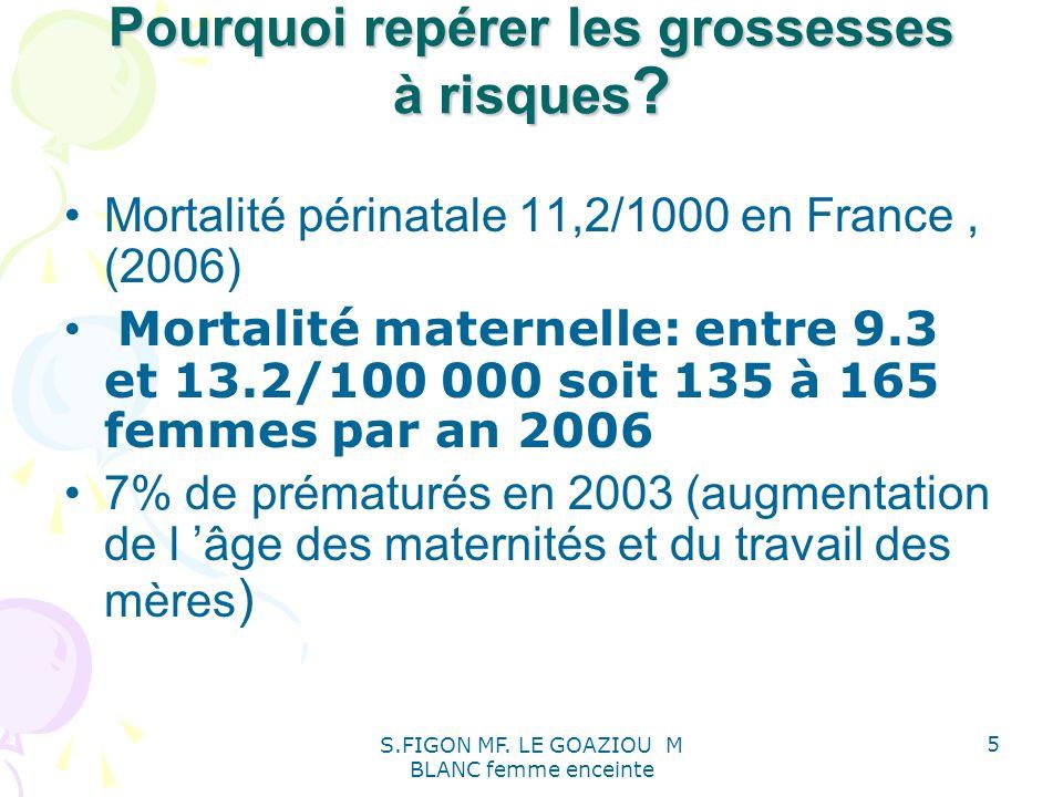 S.FIGON MF. LE GOAZIOU M BLANC femme enceinte 5 Pourquoi repérer les grossesses à risques ? Mortalité périnatale 11,2/1000 en France, (2006) Mortalité