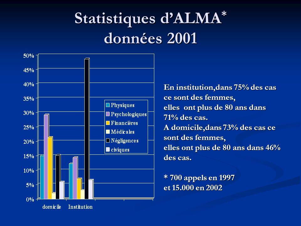 Statistiques dALMA * données 2001 En institution,dans 75% des cas ce sont des femmes, elles ont plus de 80 ans dans 71% des cas. A domicile,dans 73% d