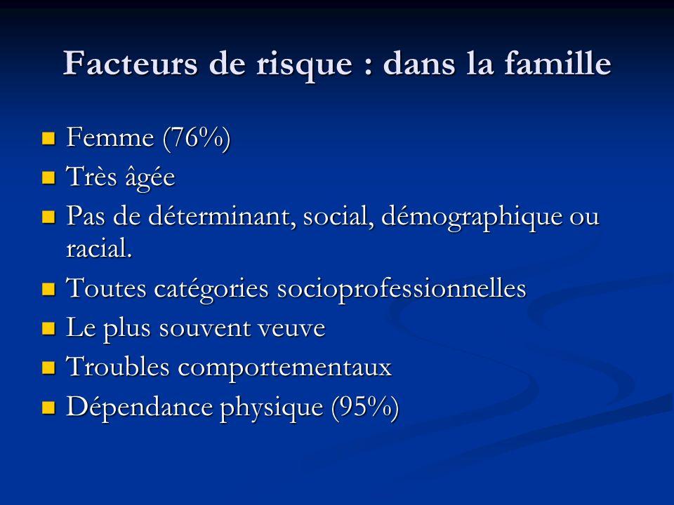 Facteurs de risque : dans la famille Femme (76%) Femme (76%) Très âgée Très âgée Pas de déterminant, social, démographique ou racial. Pas de détermina