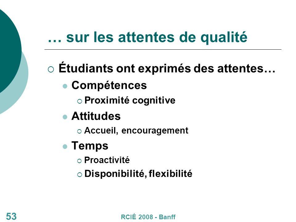 … sur les attentes de qualité Étudiants ont exprimés des attentes… Compétences Proximité cognitive Attitudes Accueil, encouragement Temps Proactivité Disponibilité, flexibilité RCIÉ 2008 - Banff 53