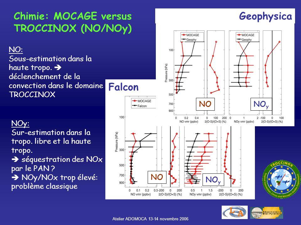Atelier ADOMOCA 13-14 novembre 2006 Falcon CO: Sous-estimation initialisation Gradients conformes aux observations O3: Sous-estimation dans la basse-t