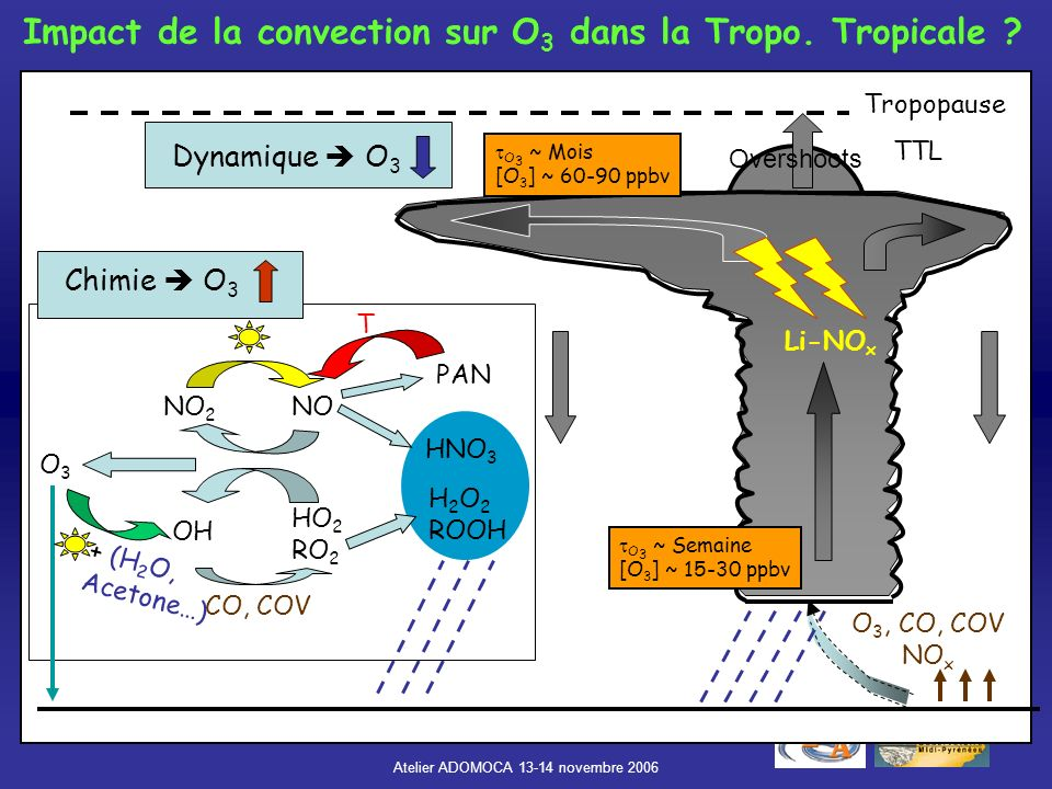 Atelier ADOMOCA 13-14 novembre 2006 Conclusions et perspectives Paramétrisation des LiNOx implémentée dans MOCAGE Comportement général cohérent Convection: trop forte (faible) au-dessus des océans (continents) Répartition des éclairs inhomogène: Amérique du sud / Afrique TROCCINOX: Ozone trop élevé dans la haute troposphère: Chimie/Dynamique .