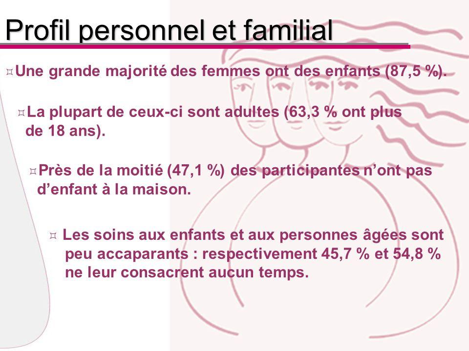 Près de la moitié (47,1 %) des participantes nont pas denfant à la maison.
