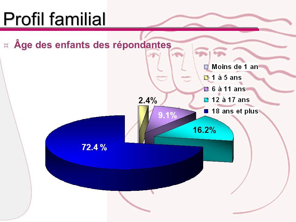 Âge des enfants des répondantes Profil familial 72.4 % 2.4% 9.1% 16.2%