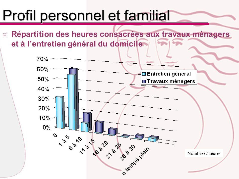 Répartition des heures consacrées aux travaux ménagers et à lentretien général du domicile Nombre dheures Profil personnel et familial