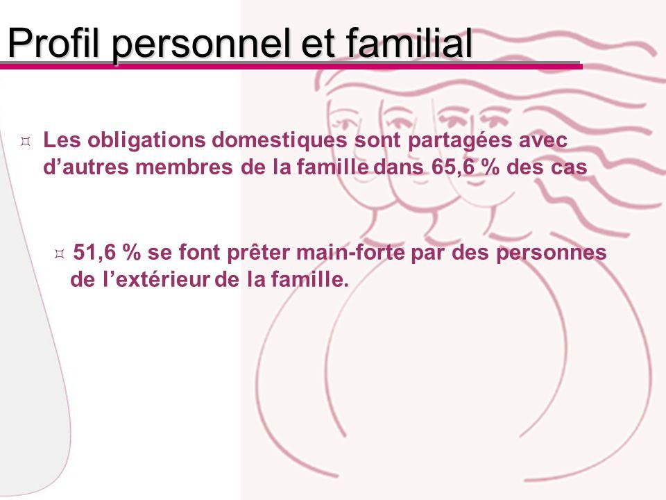 Les obligations domestiques sont partagées avec dautres membres de la famille dans 65,6 % des cas 51,6 % se font prêter main-forte par des personnes de lextérieur de la famille.