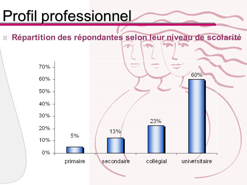 Répartition des répondantes selon leur niveau de scolarité Profil professionnel