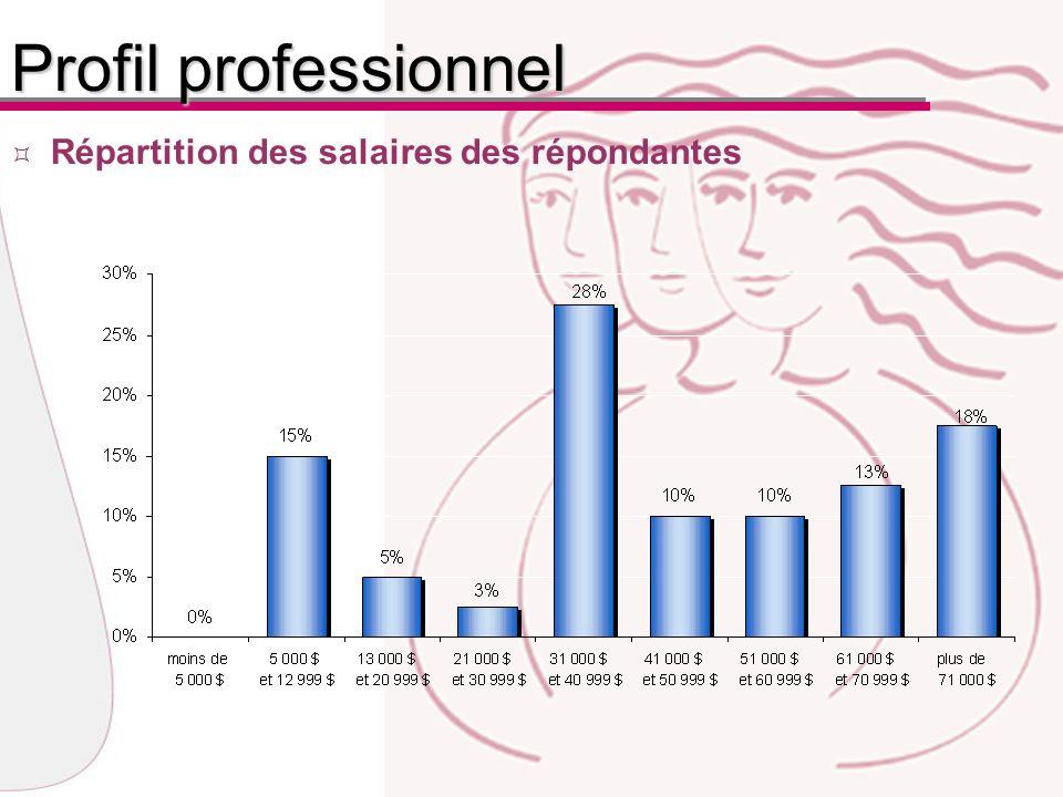 Répartition des salaires des répondantes Profil professionnel