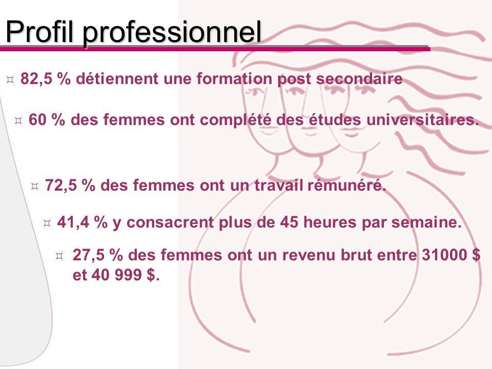 60 % des femmes ont complété des études universitaires.