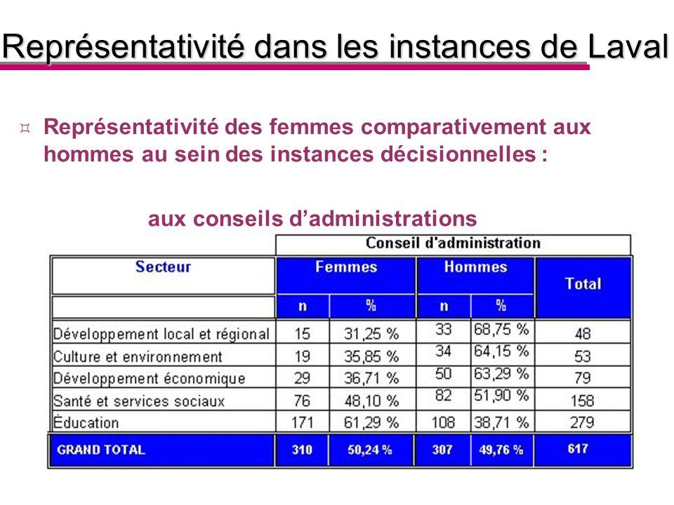 Représentativité des femmes comparativement aux hommes au sein des instances décisionnelles : aux conseils dadministrations Représentativité dans les instances de Laval