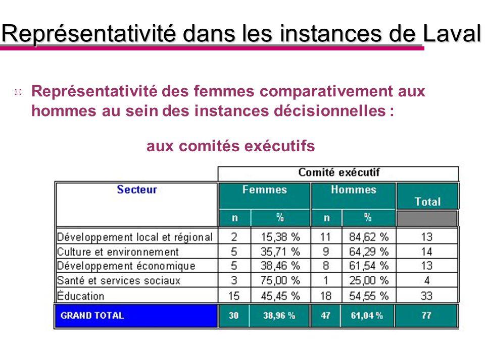 aux comités exécutifs Représentativité des femmes comparativement aux hommes au sein des instances décisionnelles : Représentativité dans les instances de Laval