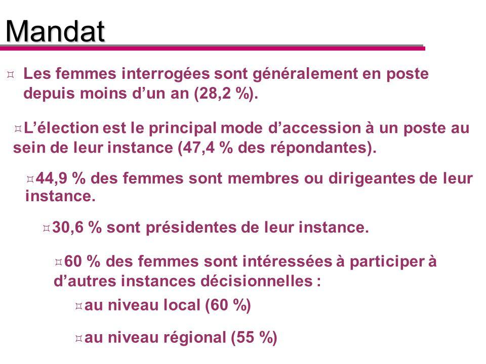 Les femmes interrogées sont généralement en poste depuis moins dun an (28,2 %).Mandat au niveau local (60 %) 60 % des femmes sont intéressées à participer à dautres instances décisionnelles : 30,6 % sont présidentes de leur instance.