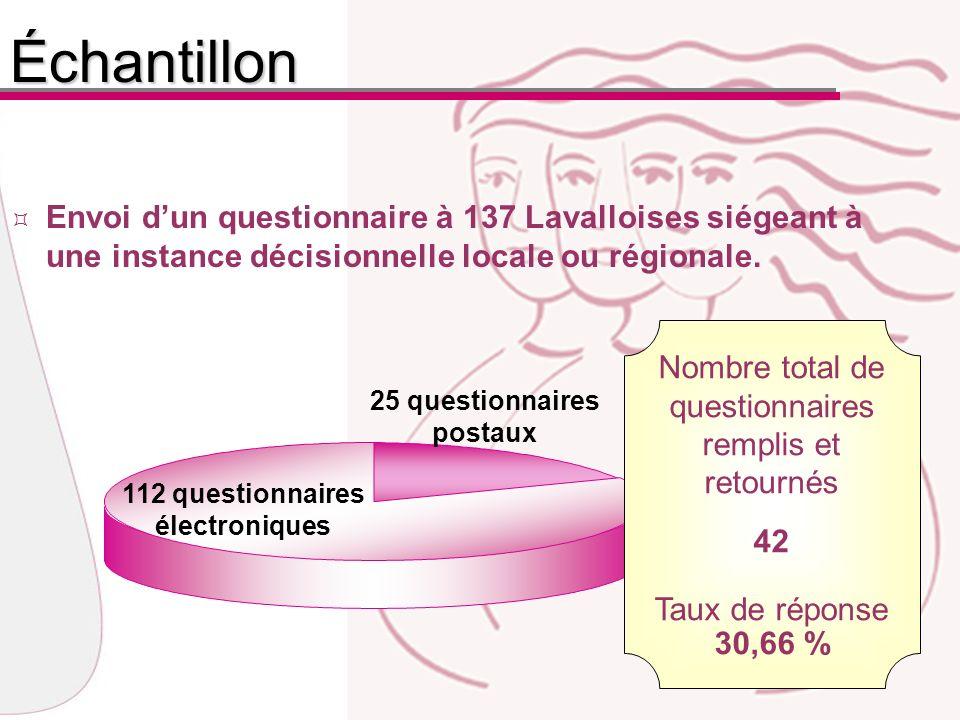 Répartition du nombre annuel de réunionsRéunions