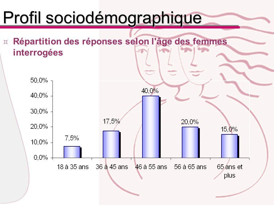 Répartition des réponses selon l âge des femmes interrogées Profil sociodémographique