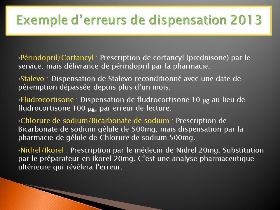 Périndopril/Cortancyl : Prescription de cortancyl (prednisone) par le service, mais délivrance de périndopril par la pharmacie. Stalevo : Dispensation