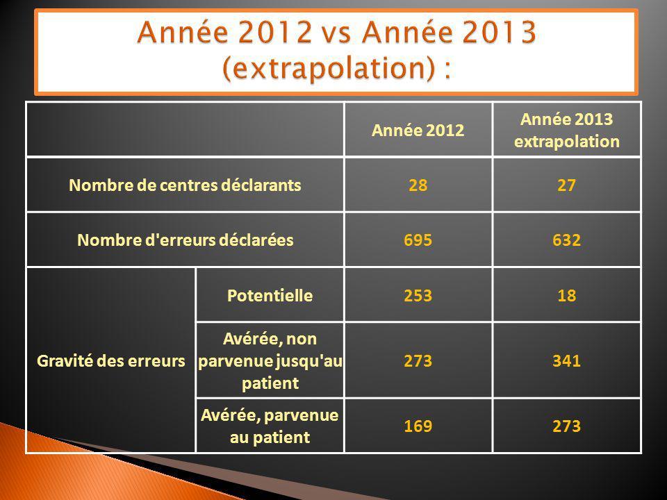 Année 2012 Année 2013 extrapolation Nombre de centres déclarants2827 Nombre d'erreurs déclarées695632 Gravité des erreurs Potentielle25318 Avérée, non
