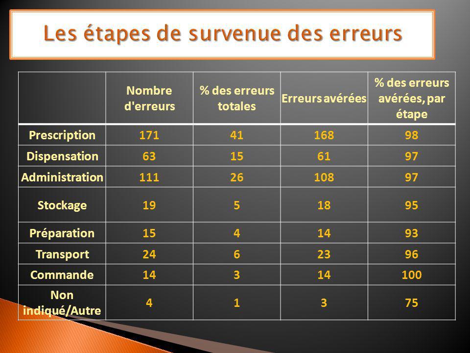 Nombre d'erreurs % des erreurs totales Erreurs avérées % des erreurs avérées, par étape Prescription1714116898 Dispensation63156197 Administration1112
