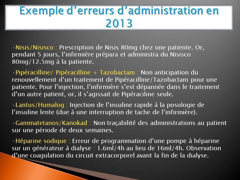 Nisis/Nisisco : Prescription de Nisis 80mg chez une patiente. Or, pendant 5 jours, linfirmière prépara et administra du Nisisco 80mg/12.5mg à la patie
