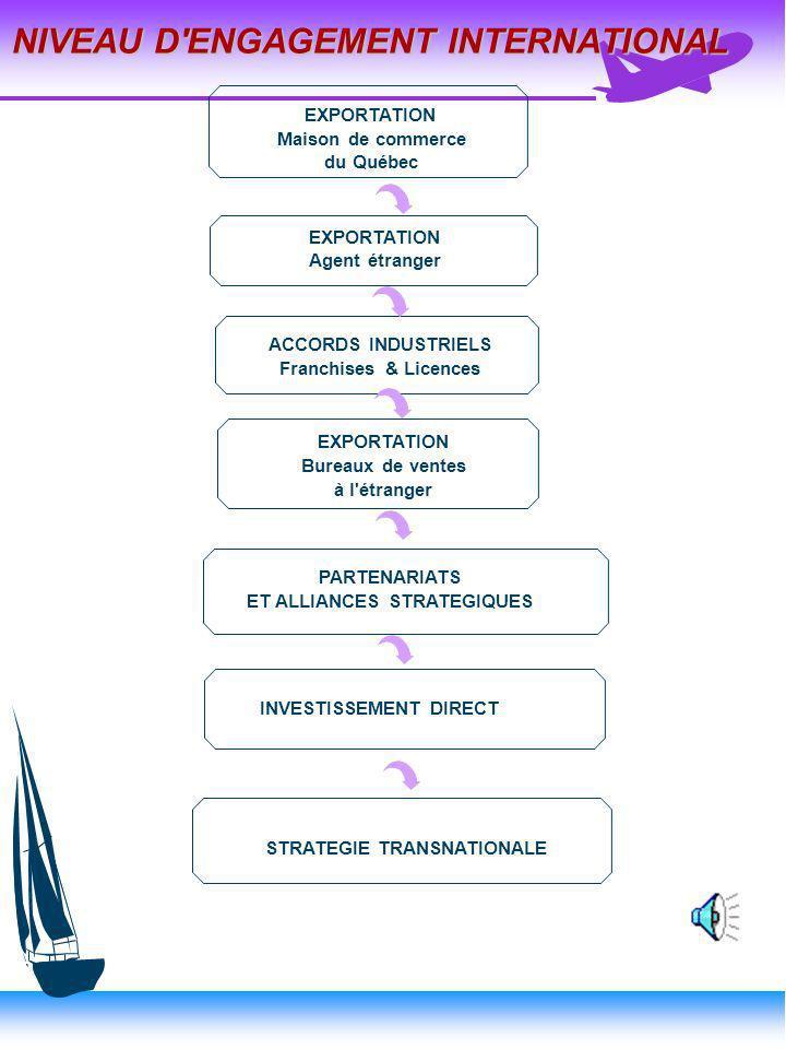 QUEL TYPE D'OPÉRATIONS (MODE D'ENTRÉE) ? u EXPORTATION –C'est le premier choix (pour les entreprises manufacturières) –Sous la responsabilité du direc