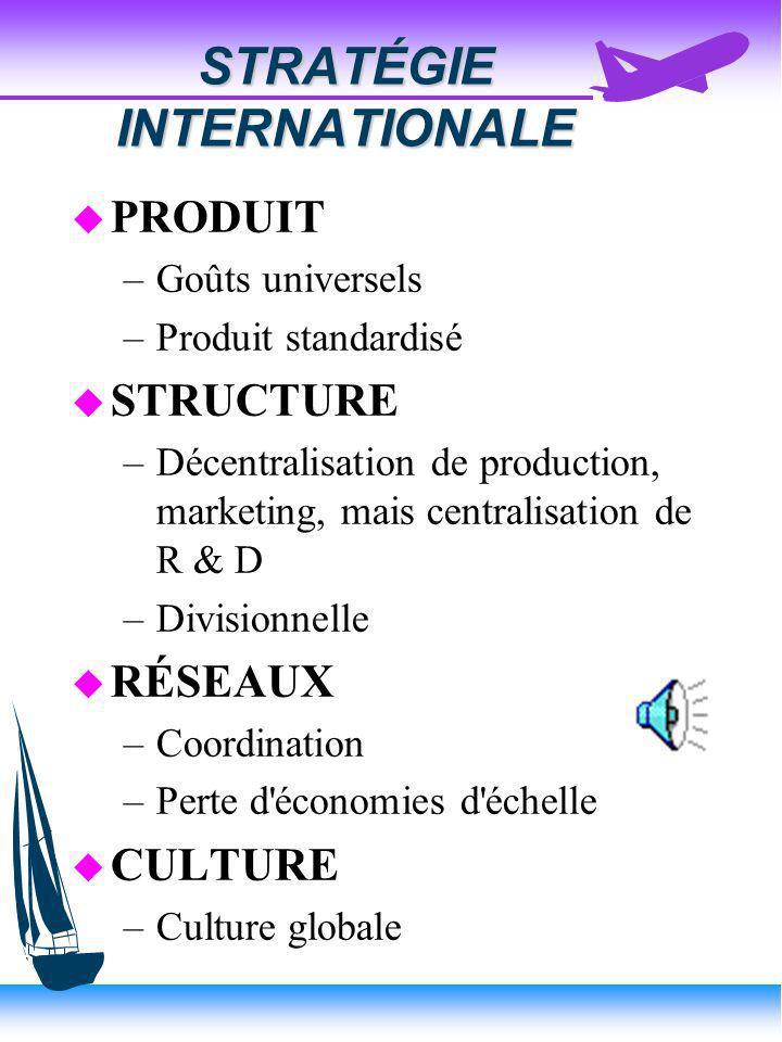 STRATÉGIE MULTIDOMESTIQUE u PRODUIT –Adaptation locale (customizes) (différenciation) u STRUCTURE –Décentralisation de R & D, production, marketing da