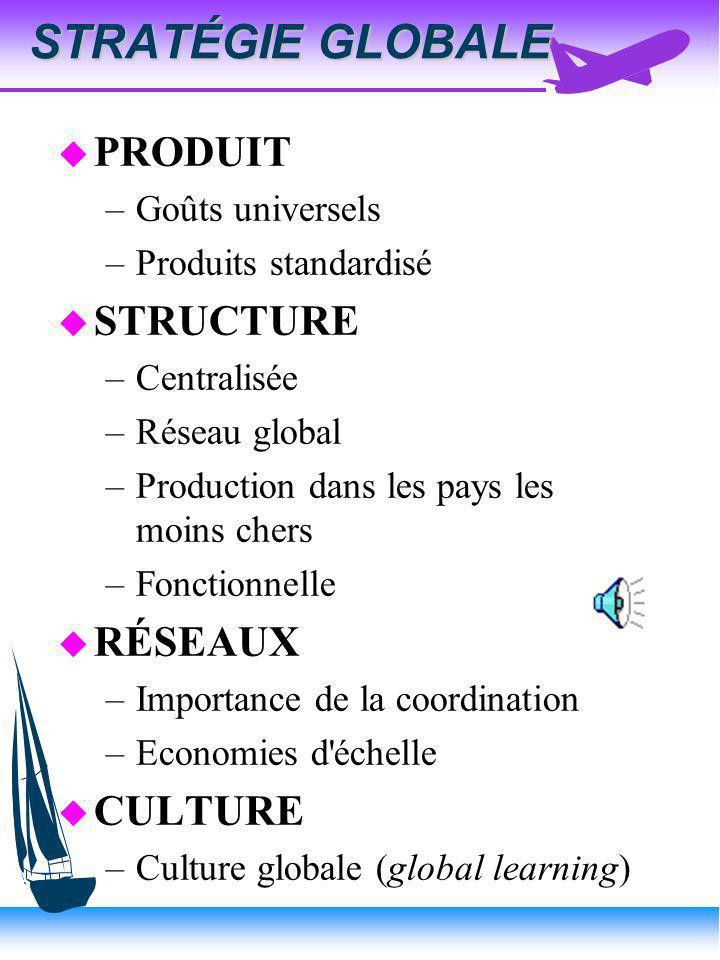 STRATÉGIE INTERNATIONALE u PRODUIT –Goûts universels –Produit standardisé u STRUCTURE –Décentralisation de production, marketing, mais centralisation