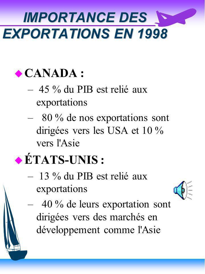 IMPORTANCE DES EXPORTATIONS EN 1998 u CANADA : – 45 % du PIB est relié aux exportations – 80 % de nos exportations sont dirigées vers les USA et 10 % vers l Asie u ÉTATS-UNIS : – 13 % du PIB est relié aux exportations – 40 % de leurs exportation sont dirigées vers des marchés en développement comme l Asie