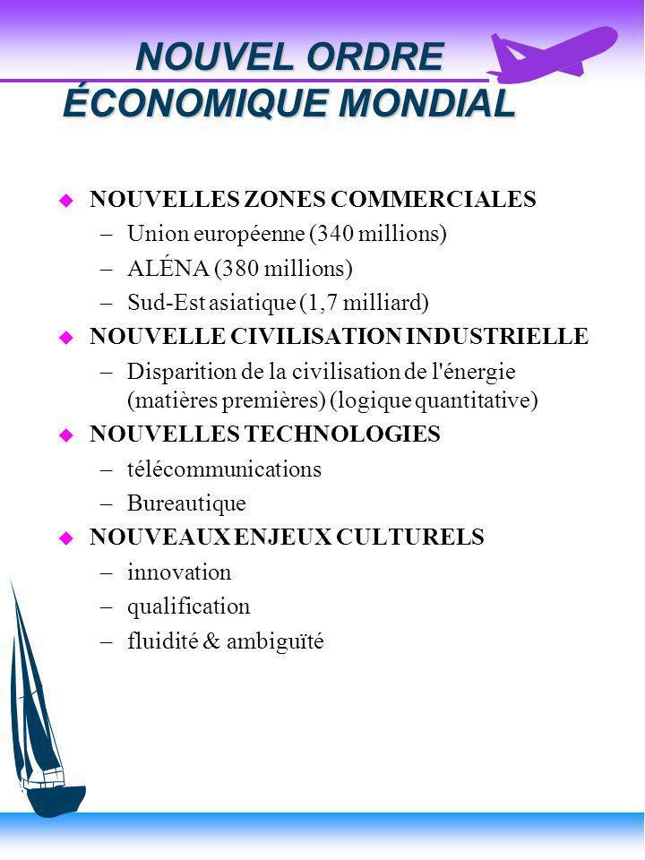 NIVEAU D ENGAGEMENT INTERNATIONAL EXPORTATION Maison de commerce du Québec EXPORTATION Agent étranger EXPORTATION Bureaux de ventes à l étranger ACCORDS INDUSTRIELS Franchises & Licences PARTENARIATS ET ALLIANCES STRATEGIQUES INVESTISSEMENT DIRECT STRATEGIE TRANSNATIONALE