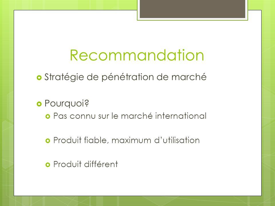 Recommandation Stratégie de pénétration de marché Pourquoi? Pas connu sur le marché international Produit fiable, maximum dutilisation Produit différe