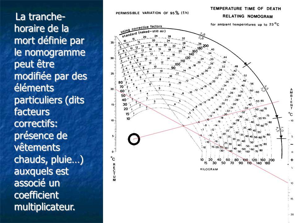 La tranche- horaire de la mort définie par le nomogramme peut être modifiée par des éléments particuliers (dits facteurs correctifs: présence de vêtem