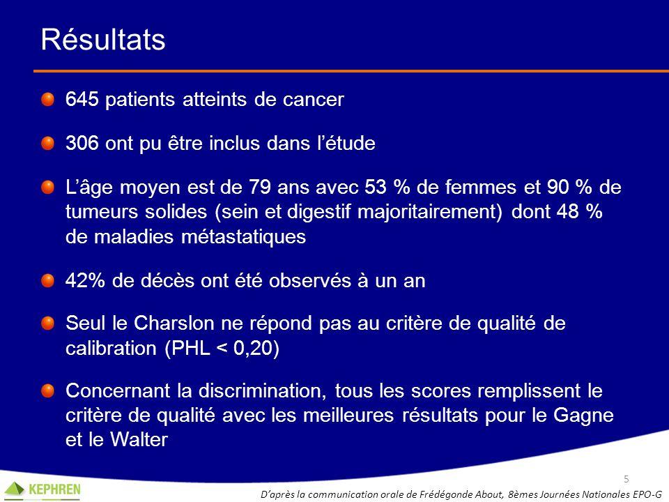 Résultats 645 patients atteints de cancer 306 ont pu être inclus dans létude Lâge moyen est de 79 ans avec 53 % de femmes et 90 % de tumeurs solides (
