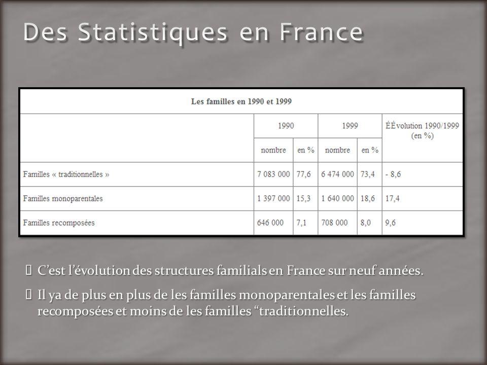 Cest lévolution des structures familials en France sur neuf années. Il ya de plus en plus de les familles monoparentales et les familles recomposées e