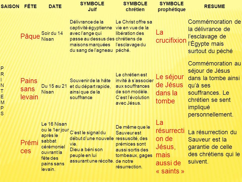SAISONFËTEDATE SYMBOLE Juif SYMBOLE chrétien SYMBOLE prophétique RESUME PRINTEMPSPRINTEMPS Pâque Soir du 14 Nisan Délivrance de la captivité égyptienn