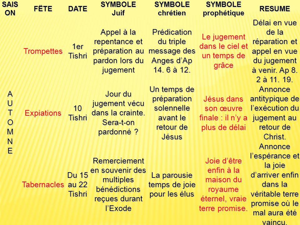 SAIS ON FËTEDATE SYMBOLE Juif SYMBOLE chrétien SYMBOLE prophétique RESUME AUTOMNEAUTOMNEAUTOMNEAUTOMNE Trompettes 1er Tishri Appel à la repentance et