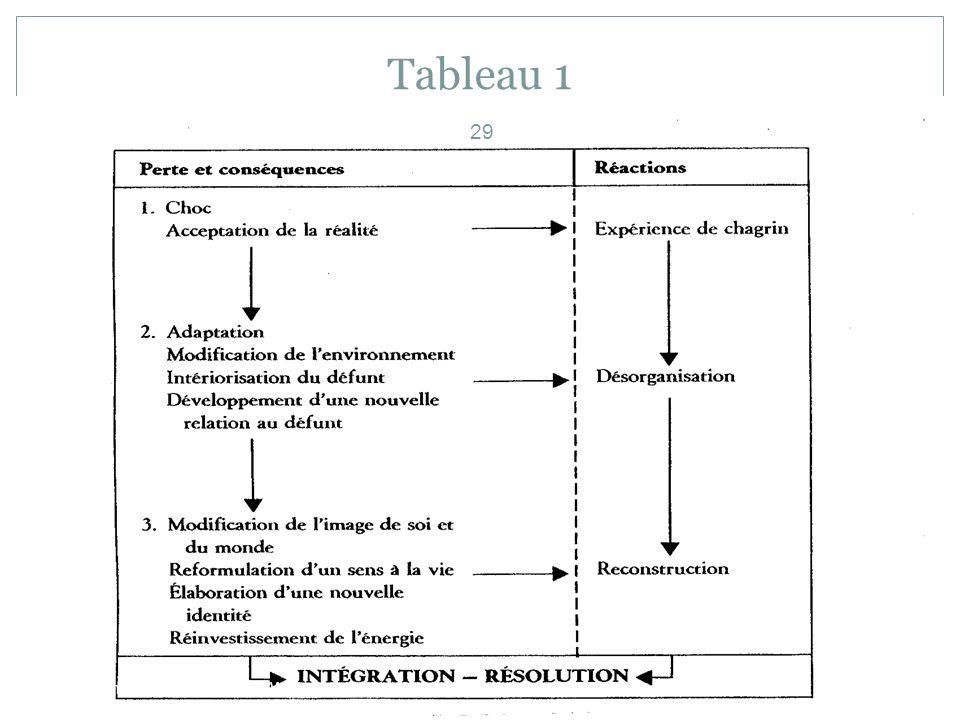 Tableau 1 beauchampgl1@hotmail.com WWW.centre -aide-- -psychotherapie.ca 29