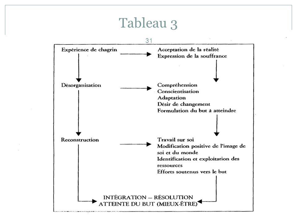 Tableau 3 beauchampgl1@hotmail.com WWW.centre -aide-- -psychotherapie.ca 31