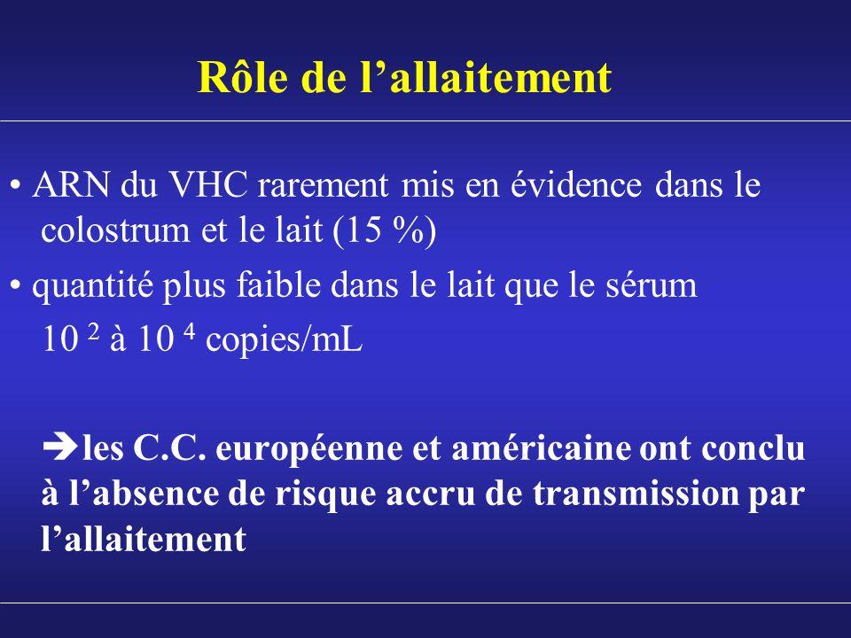 Rôle de lallaitement ARN du VHC rarement mis en évidence dans le colostrum et le lait (15 %) quantité plus faible dans le lait que le sérum 10 2 à 10