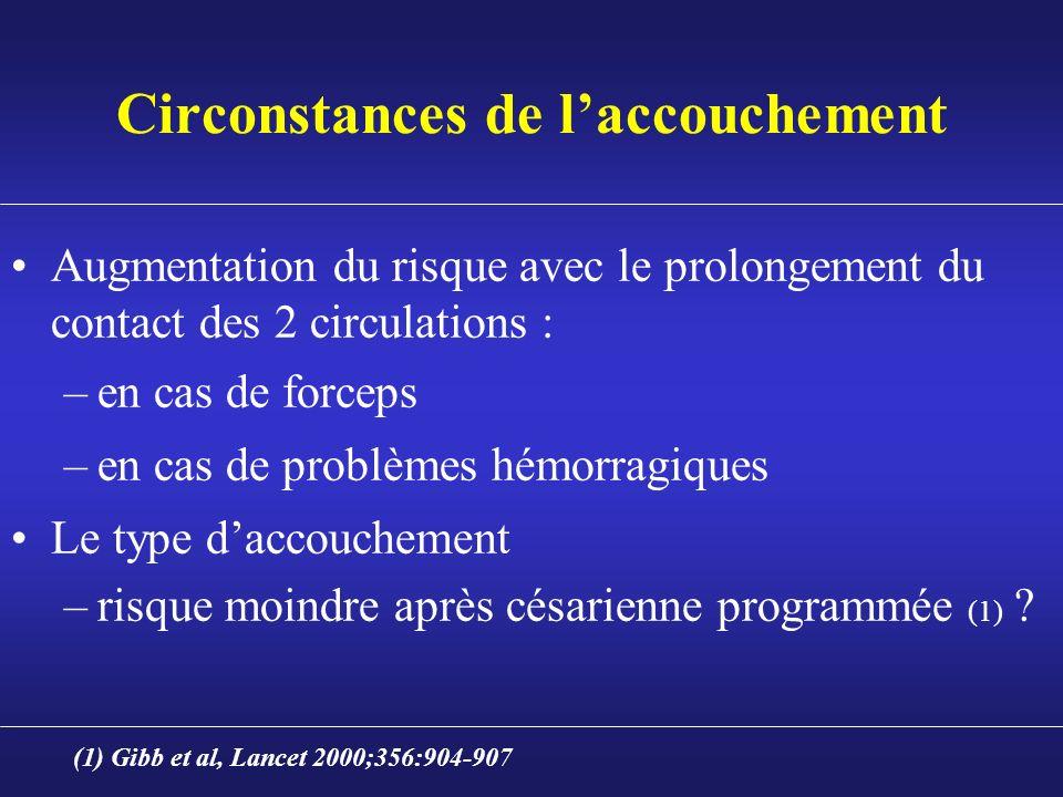 Circonstances de laccouchement Augmentation du risque avec le prolongement du contact des 2 circulations : –en cas de forceps –en cas de problèmes hém