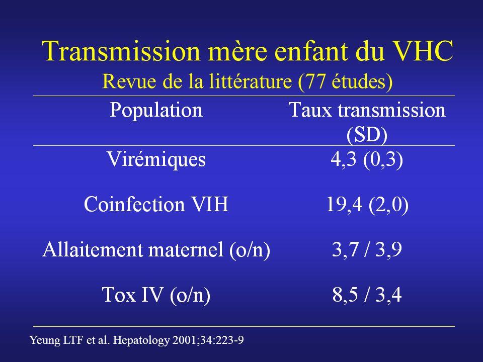 Transmission mère enfant du VHC Revue de la littérature (77 études) Yeung LTF et al. Hepatology 2001;34:223-9