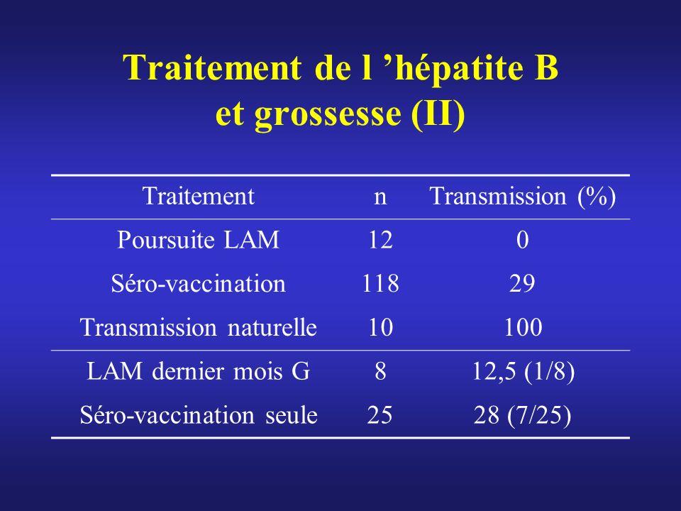 Traitement de l hépatite B et grossesse (II) TraitementnTransmission (%) Poursuite LAM120 Séro-vaccination11829 Transmission naturelle10100 LAM dernie