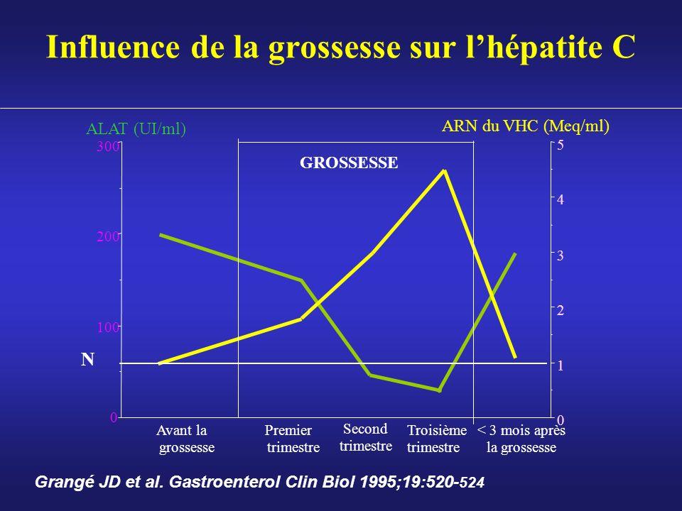 Influence de la grossesse sur lhépatite C 0 100 200 300 0 1 2 3 4 5 ALAT (UI/ml) ARN du VHC (Meq/ml) Avant la grossesse Premier trimestre Second trime