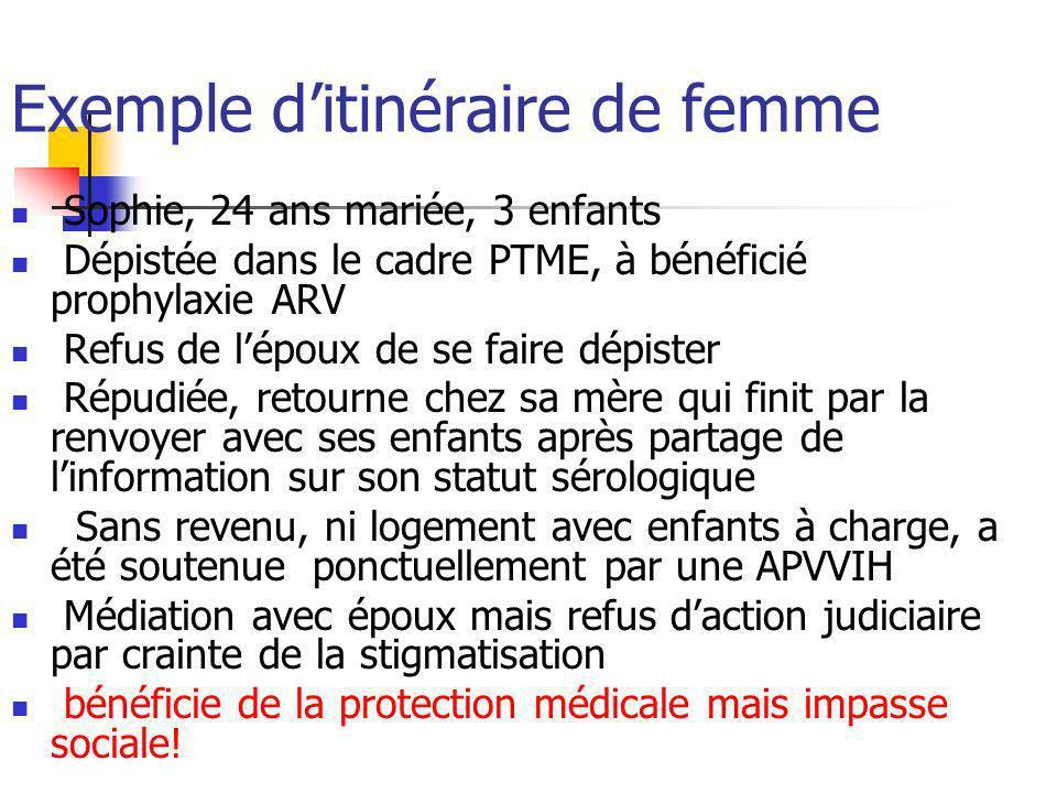 Exemple ditinéraire de femme Sophie, 24 ans mariée, 3 enfants Dépistée dans le cadre PTME, à bénéficié prophylaxie ARV Refus de lépoux de se faire dép