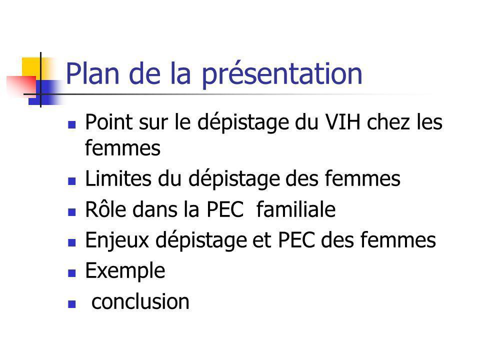 Plan de la présentation Point sur le dépistage du VIH chez les femmes Limites du dépistage des femmes Rôle dans la PEC familiale Enjeux dépistage et P