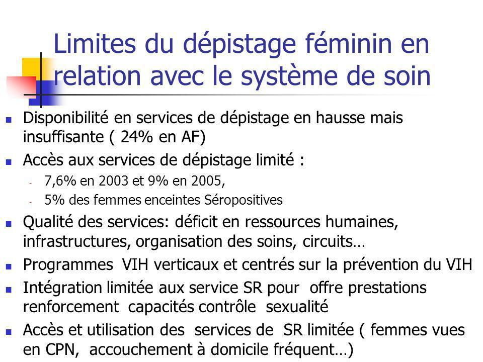 Limites du dépistage féminin en relation avec le système de soin Disponibilité en services de dépistage en hausse mais insuffisante ( 24% en AF) Accès
