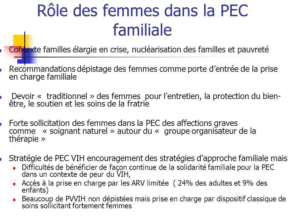 Rôle des femmes dans la PEC familiale Contexte familles élargie en crise, nucléarisation des familles et pauvreté Recommandations dépistage des femmes