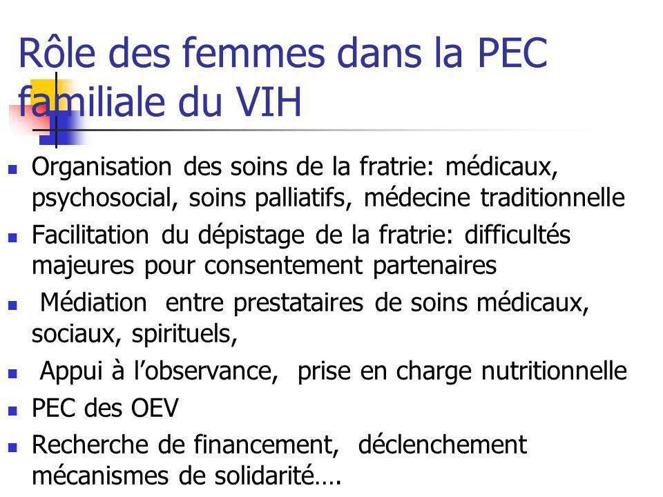 Rôle des femmes dans la PEC familiale du VIH Organisation des soins de la fratrie: médicaux, psychosocial, soins palliatifs, médecine traditionnelle F